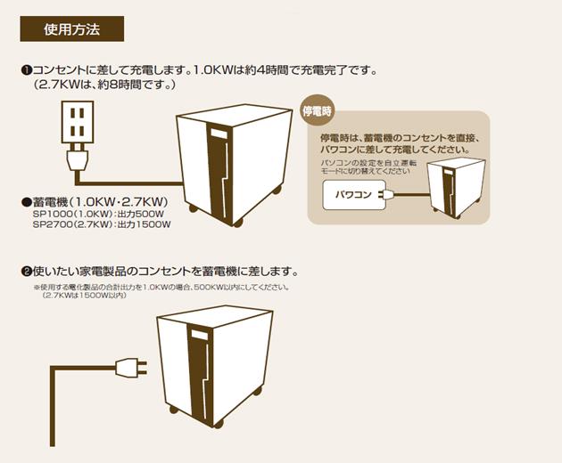 使用方法 1.コンセントに差して充電します。2.使いたい家電製品のコンセントを蓄電機に差します。停電時は、蓄電機のコンセントを直接パワコンに差して充電してください。